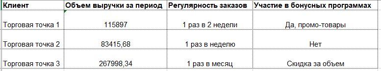 Отчет по активной клиентской базе